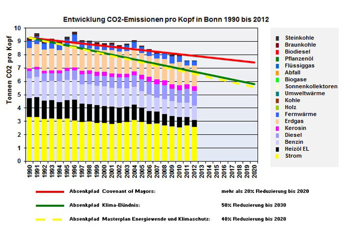 CO2 emissions in Bonn from 1990 to 2014